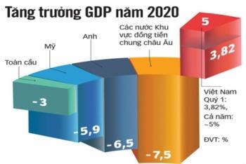 Động lực mới của nền kinh tế