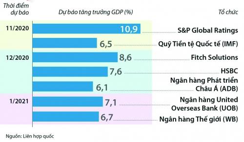 Triển vọng kinh tế Việt Nam: Cơ hội từ khủng hoảng
