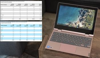 Chromebook và máy tính bảng lập kỷ lục về số lượng bán ra trong năm 2020