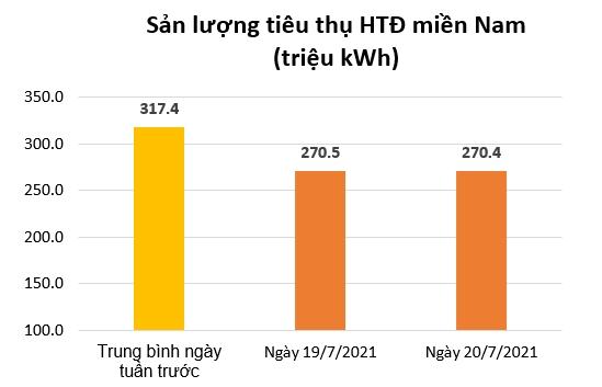 EVN: Tiêu thụ điện của miền Nam giảm mạnh khi 19 tỉnh/thành phố thực hiện giãn cách