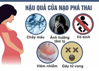 tinh trang suc khoe sinh san dang bao dong do nao pha thai