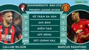 Bournemouth có chặn được đà hồi sinh mạnh mẽ của Man Utd?